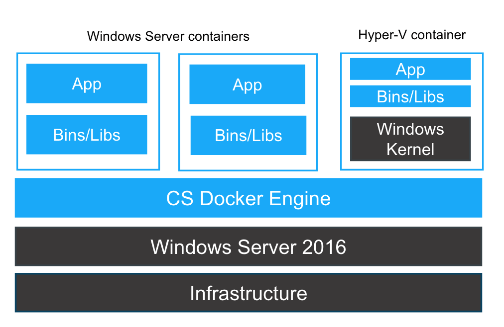 Windowscontainer